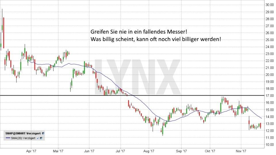 Die häufigsten Fehler beim Handel mit Aktien - Fehlerquelle Nummer 4: Falscher Umgang mit Gewinn und Verlust | LYNX Broker