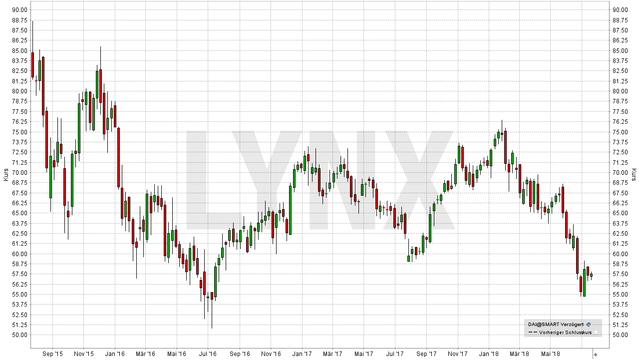 Die besten Dividenden-Aktien Europas: Entwicklung der Daimler Aktie von September 2015 bis Juli 2018 | LYNX Broker
