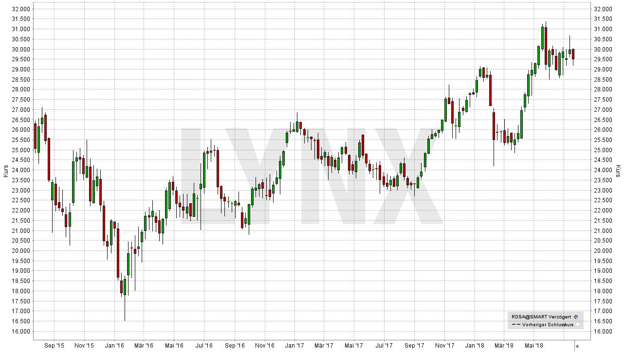 Die besten Dividenden-Aktien Europas: Entwicklung der Royal Dutch Shell A-Aktie von September 2015 bis Juli 2018 | LYNX Broker