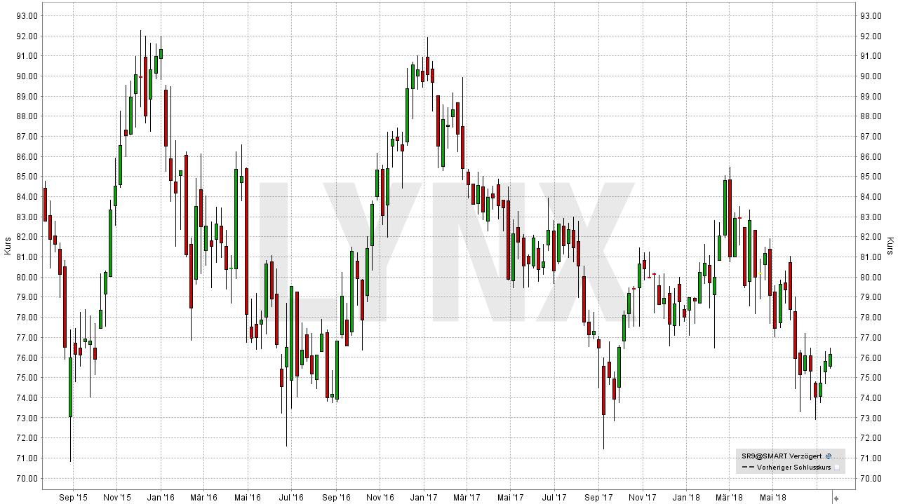 Die besten Dividenden-Aktien Europas: Entwicklung der Swiss Re Aktie von September 2015 bis Juli 2018 | LYNX Broker