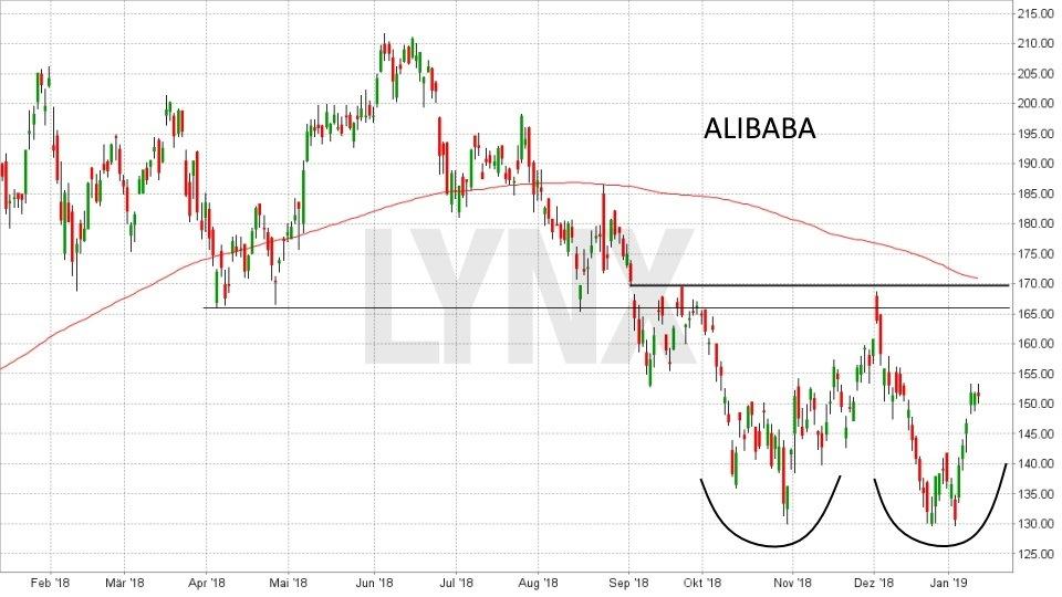 Die besten China Aktien: Entwicklung Alibaba Aktie von Januar 2018 bis Januar 2019 | LYNX Online Broker