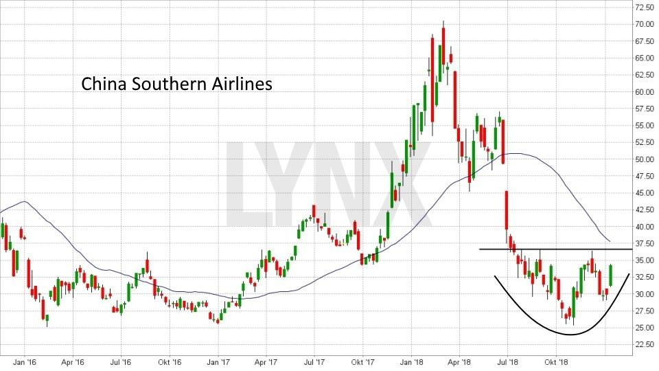 Die besten China Aktien: Entwicklung China Southern Airlines Aktie von Oktober 2015 bis Januar 2019 | LYNX Online Broker