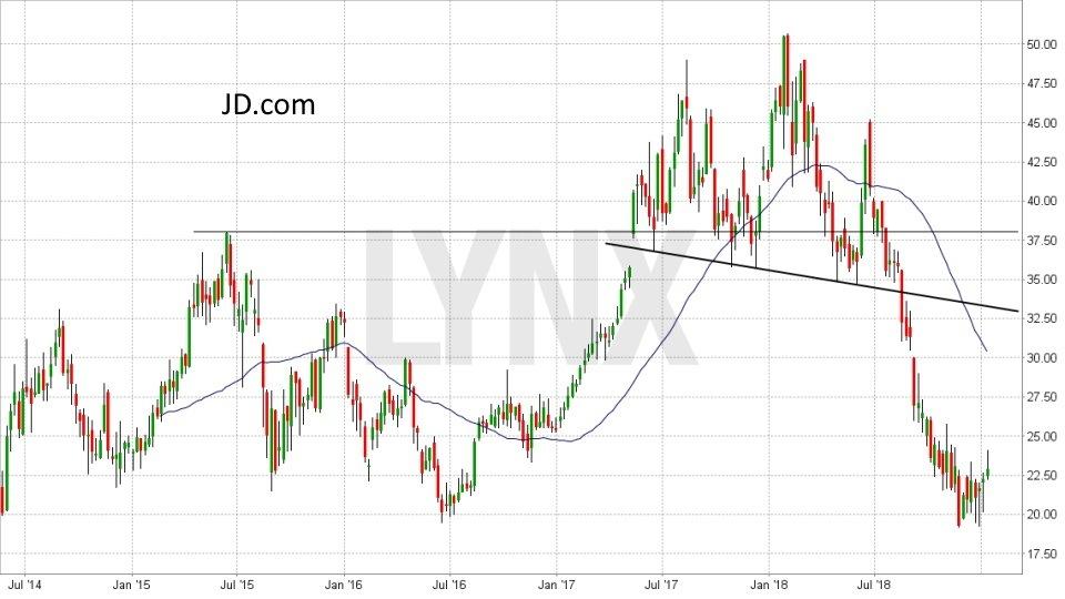Die besten China Aktien: Entwicklung JD.com Aktie von Juli 2014 bis Januar 2019 | LYNX Online Broker