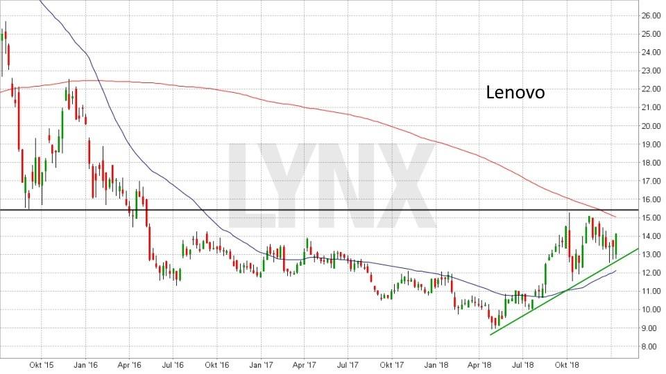 Die besten China Aktien: Entwicklung Lenovo Aktie von Juli 2015 bis Januar 2019 | LYNX Online Broker