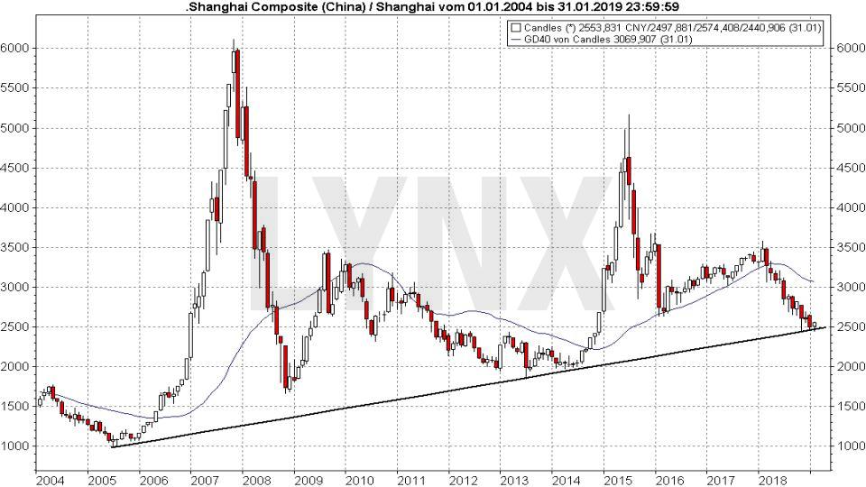 Die besten China Aktien: Entwicklung Shanghai Composite Index von 2004 bis 2019 | LYNX Online Broker