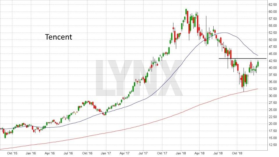 Die besten China Aktien: Entwicklung Tencent Aktie von Juli 2015 bis Januar 2019 | LYNX Online Broker