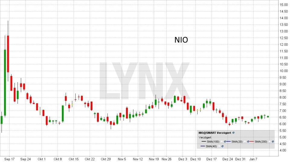 Die besten China Aktien: Entwicklung NIO Aktie von September 2018 bis Januar 2019 | LYNX Online Broker