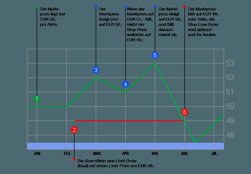 limit-order-kauf