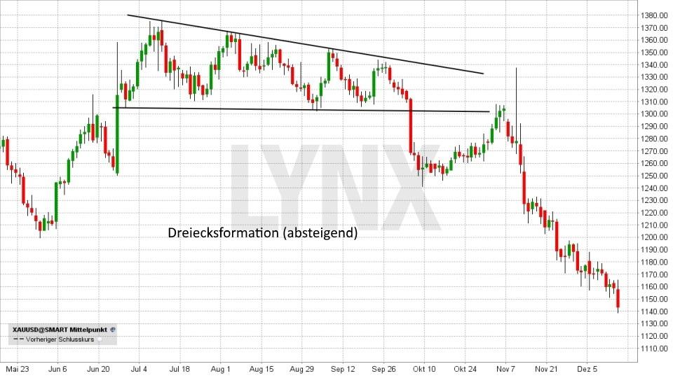 Technische Analyse – Trendwende- und Konsolidierungsformationen - Dreieck | LYNX Broker