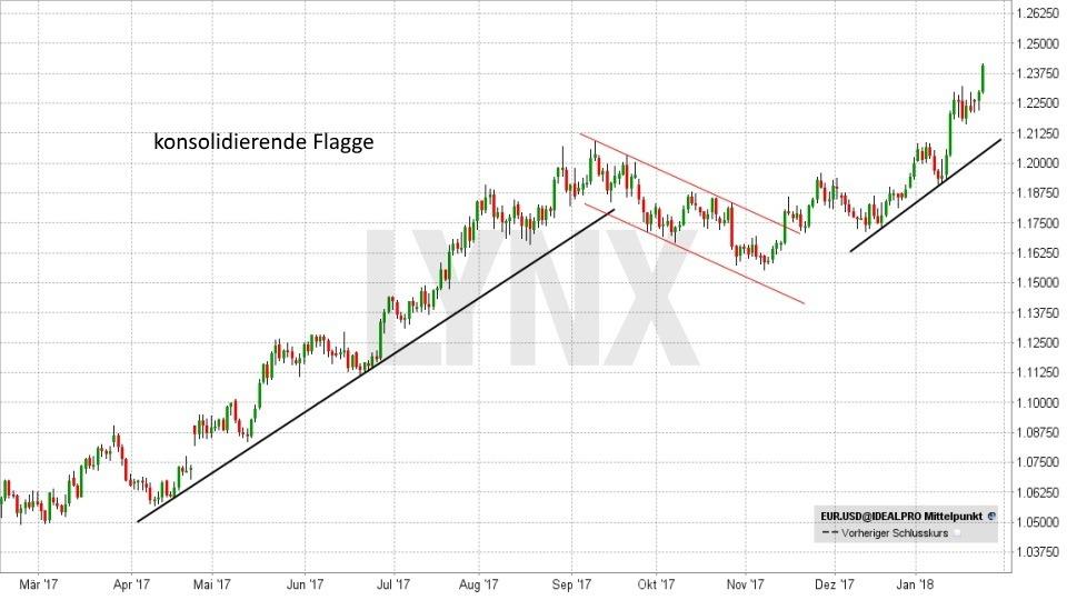 Technische Analyse – Trendwende- und Konsolidierungsformationen - Flagge | LYNX Broker