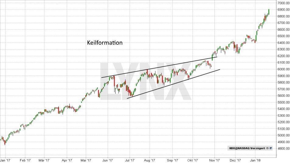 Technische Analyse – Trendwende- und Konsolidierungsformationen - Keil | LYNX Broker