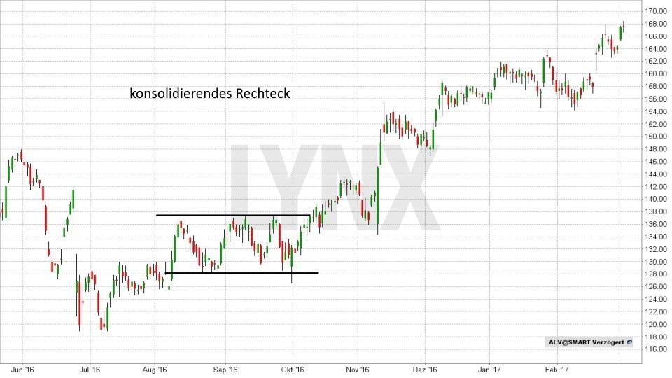 Technische Analyse – Trendwende- und Konsolidierungsformationen - Rechteck | LYNX Broker