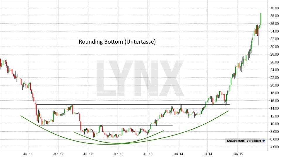 Technische Analyse – Trendwende- und Konsolidierungsformationen - Rounding Bottom (Untertasse) | LYNX Broker
