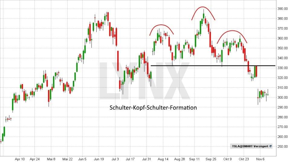Technische Analyse – Trendwende- und Konsolidierungsformationen - Schulter-Kopf-Schulter Formation / SKS-Formation | LYNX Broker