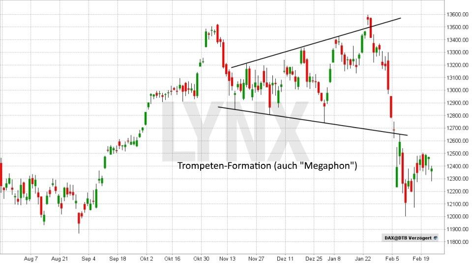 Technische Analyse – Trendwende- und Konsolidierungsformationen - Trompeten- oder Megaphon-Formation | LYNX Broker