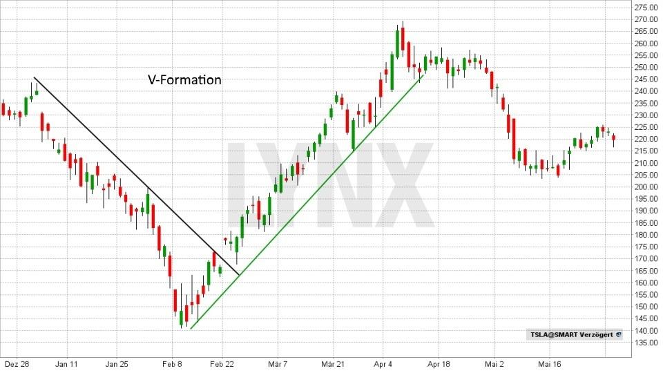Technische Analyse – Trendwende- und Konsolidierungsformationen - V-Formation | LYNX Broker