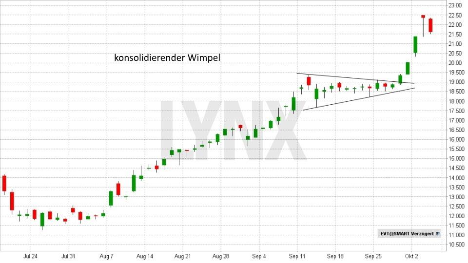 Technische Analyse – Trendwende- und Konsolidierungsformationen - Wimpel | LYNX Broker