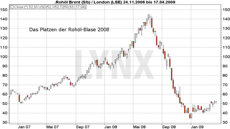 Die größten Blasen der Börsengeschichte: Brent Oil - Das Platzen der Rohöl Blase 2008 | LYNX Broker