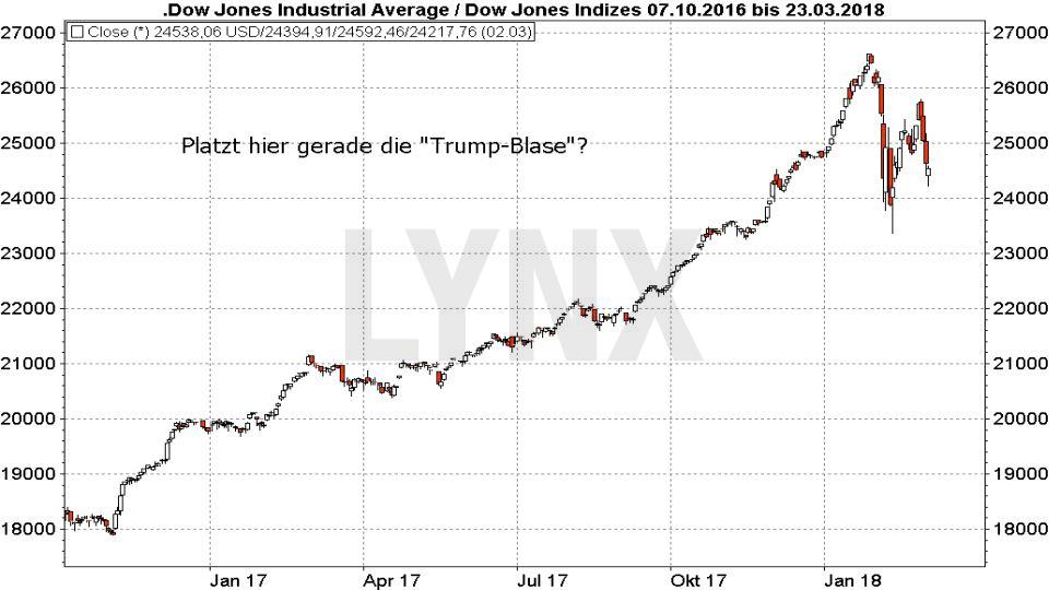Die größten Blasen der Börsengeschichte: Dow Jones - Platzt jetzt die Trump Blase | LYNX Broker