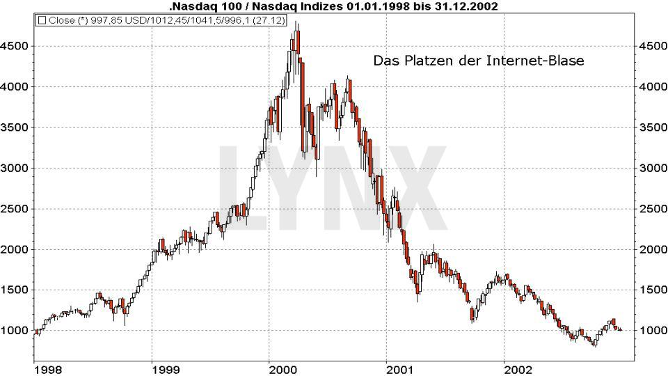 Die größten Blasen der Börsengeschichte: Nasdaq 100 - Das Platzen der Internet Blase | LYNX Broker