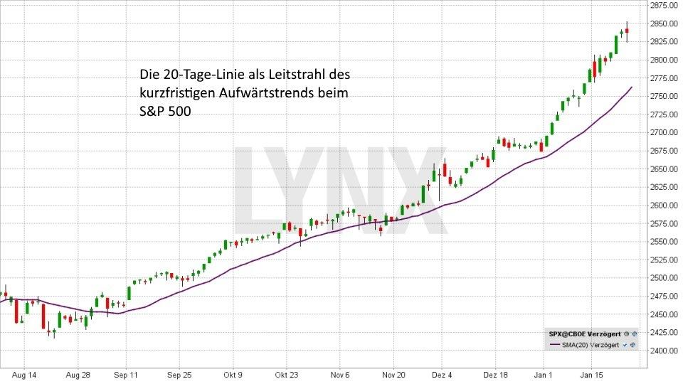 Technische Analyse – Markttechnische Indikatoren - Gleitender Durchschnitt - 20-Tage-Linie | LYNX Broker