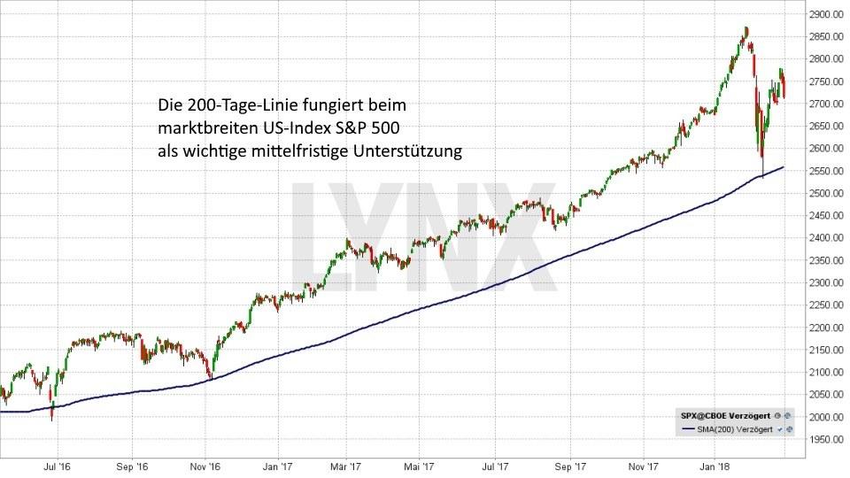 Technische Analyse – Markttechnische Indikatoren - Gleitender Durchschnitt - 200-Tage-Linie | LYNX Broker