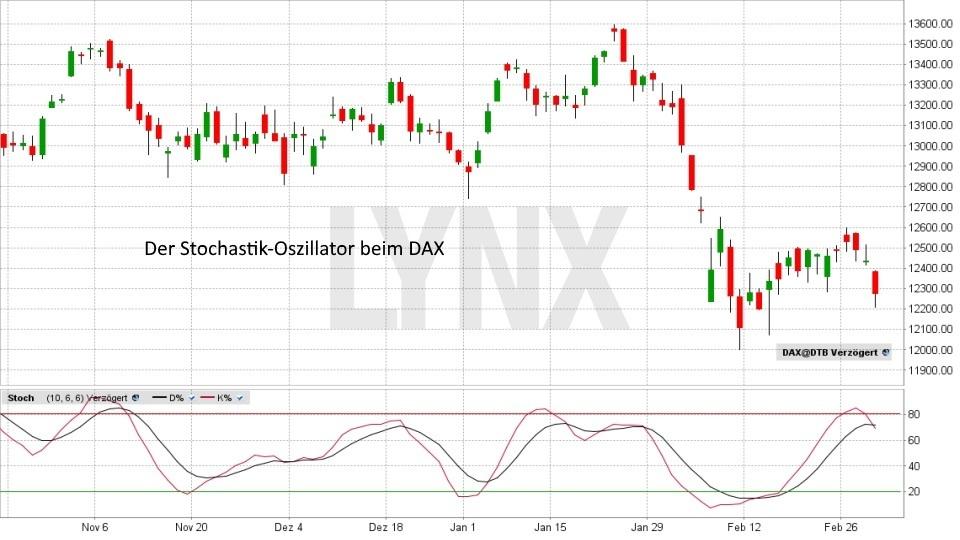 Technische Analyse – Markttechnische Indikatoren - Stochastik-Oszillator | LYNX Broker
