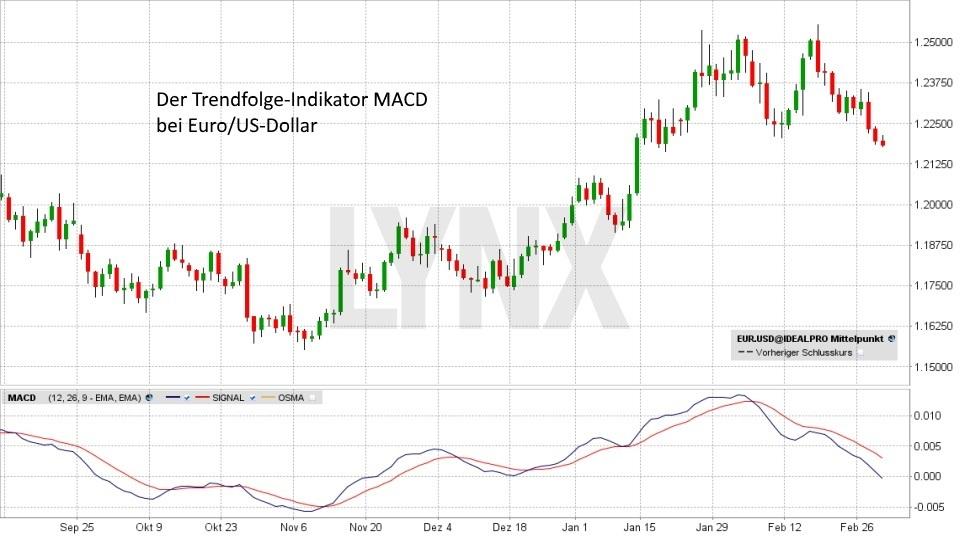 Technische Analyse – Markttechnische Indikatoren - Trendfolge-Indikator MACD | LYNX Broker