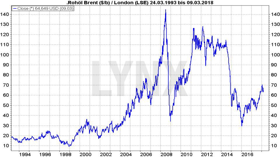 Rohöl - Fakten und Handelsmöglichkeiten: Entwicklung Ölpreis Brent Crude Oil von 1993 bis 2018 | LYNX Broker
