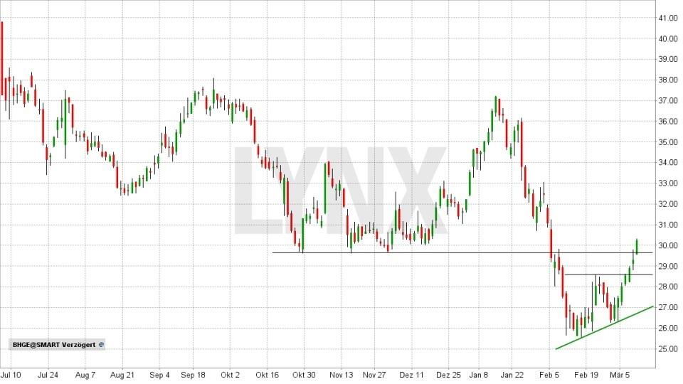 Rohöl - Fakten und Handelsmöglichkeiten: Entwicklung der Baker Hughes Aktie von Juni 2017 bis März 2018 | LYNX Broker