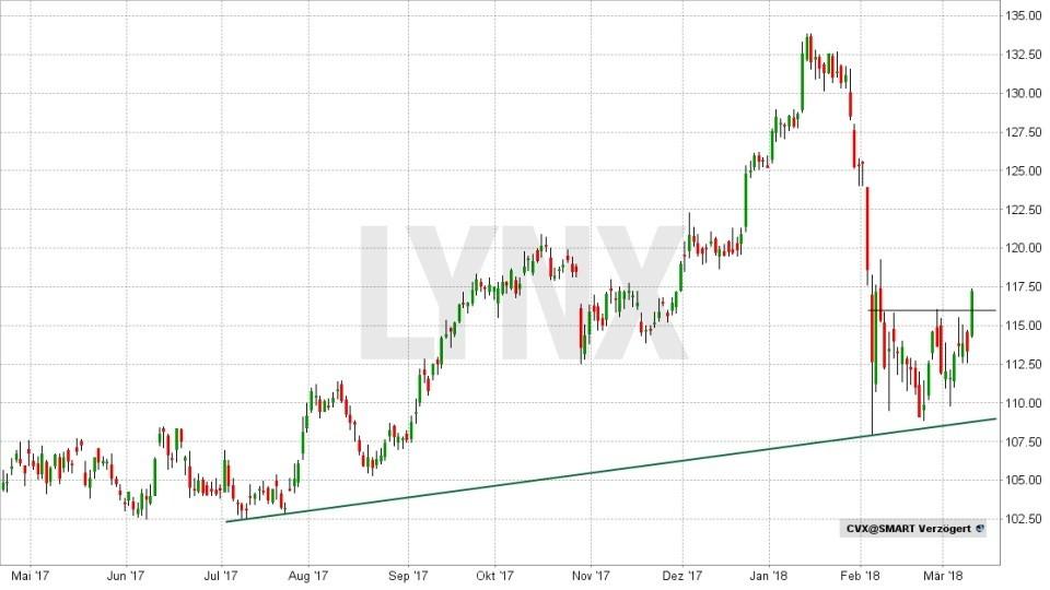 Rohöl - Fakten und Handelsmöglichkeiten: Entwicklung der Chevron Aktie von Mai 2017 bis März 2018 | LYNX Broker