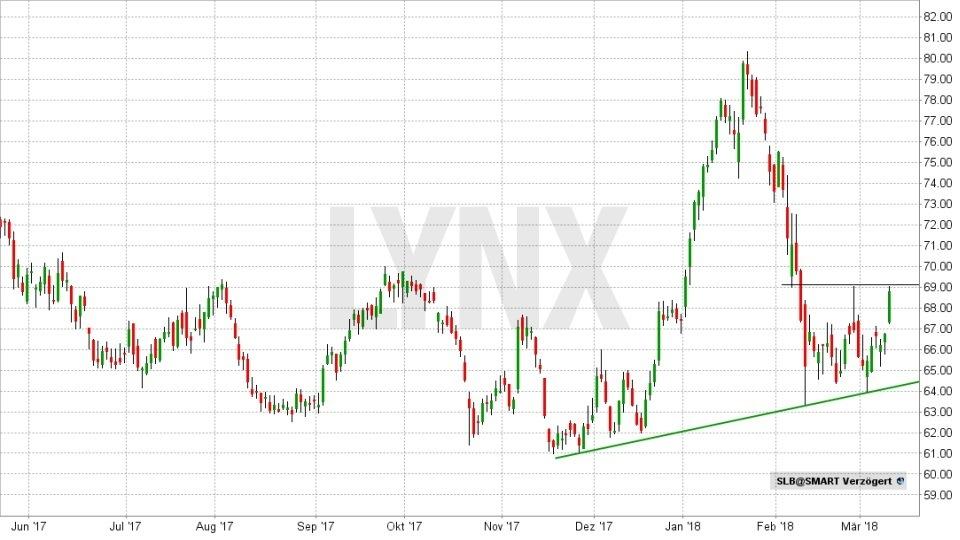 Rohöl - Fakten und Handelsmöglichkeiten: Entwicklung der Schlumberger Aktie von Juni 2017 bis März 2018 | LYNX Broker