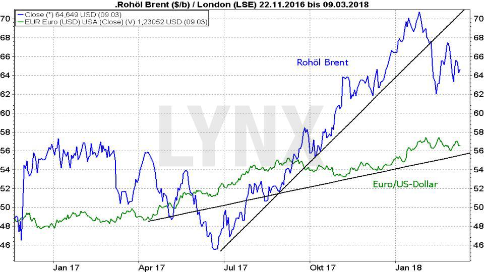 Rohöl - Fakten und Handelsmöglichkeiten: Vergleich Entwicklung Ölpreis Brent Crude Oil und Euro/US-Dollar von Dezember 2016 bis März 2018 | LYNX Broker