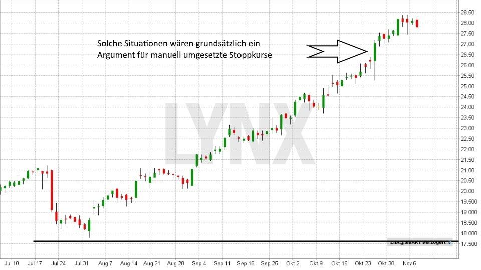Technische Analyse – Stoppkurse richtig setzen: Manueller Stoppkurs | LYNX Broker