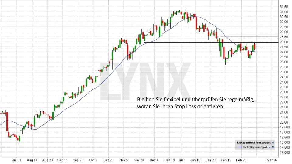 Technische Analyse – Stoppkurse richtig setzen: Stop Loss und Trailing Stop - Orientierungen für Stopkurse | LYNX Broker
