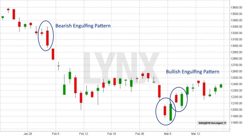 Technische Analyse – Candlesticks: Was diese Charts alles können! - Bullish/Bearish Engulfing Pattern | LYNX Broker
