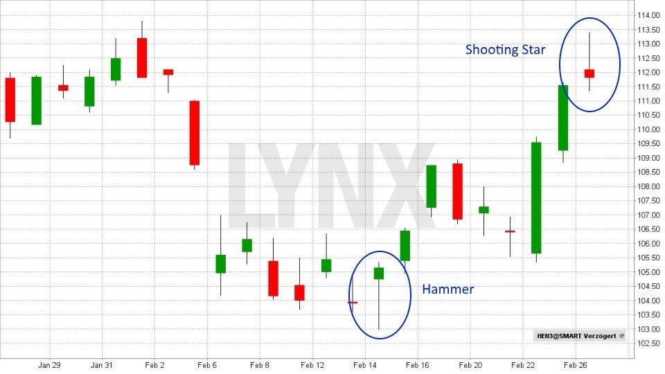 Technische Analyse – Candlesticks: Was diese Charts alles können! - Hammer und Shooting Star | LYNX Broker