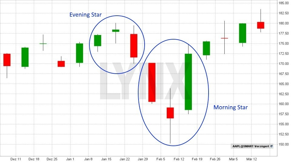 Technische Analyse – Candlesticks: Was diese Charts alles können! - Morning Star/Evening Star | LYNX Broker