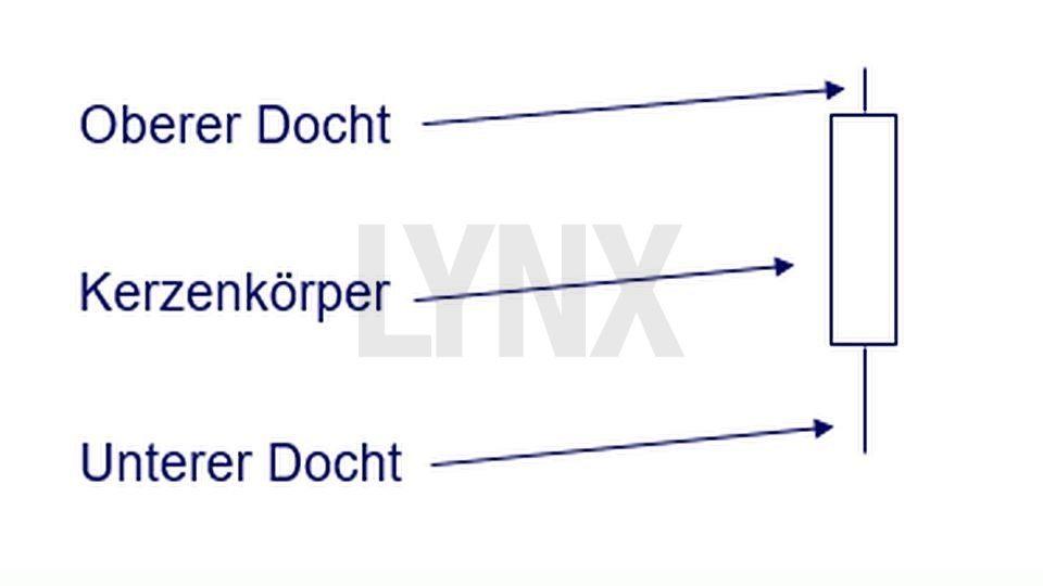 Technische Analyse – Candlesticks: Was diese Charts alles können! - Aufbau einer Candle | LYNX Broker
