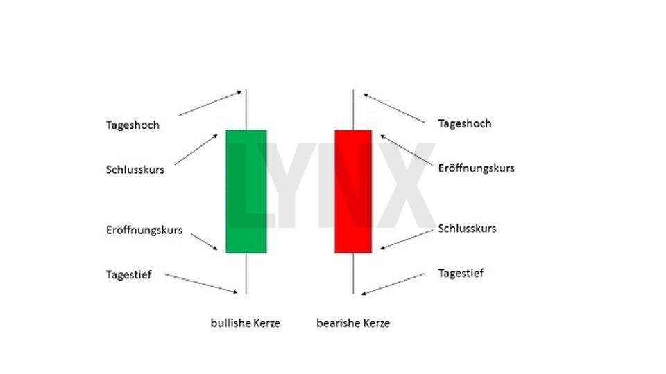 Technische Analyse – Candlesticks: Was diese Charts alles können! - Informationen einer Candle | LYNX Broker