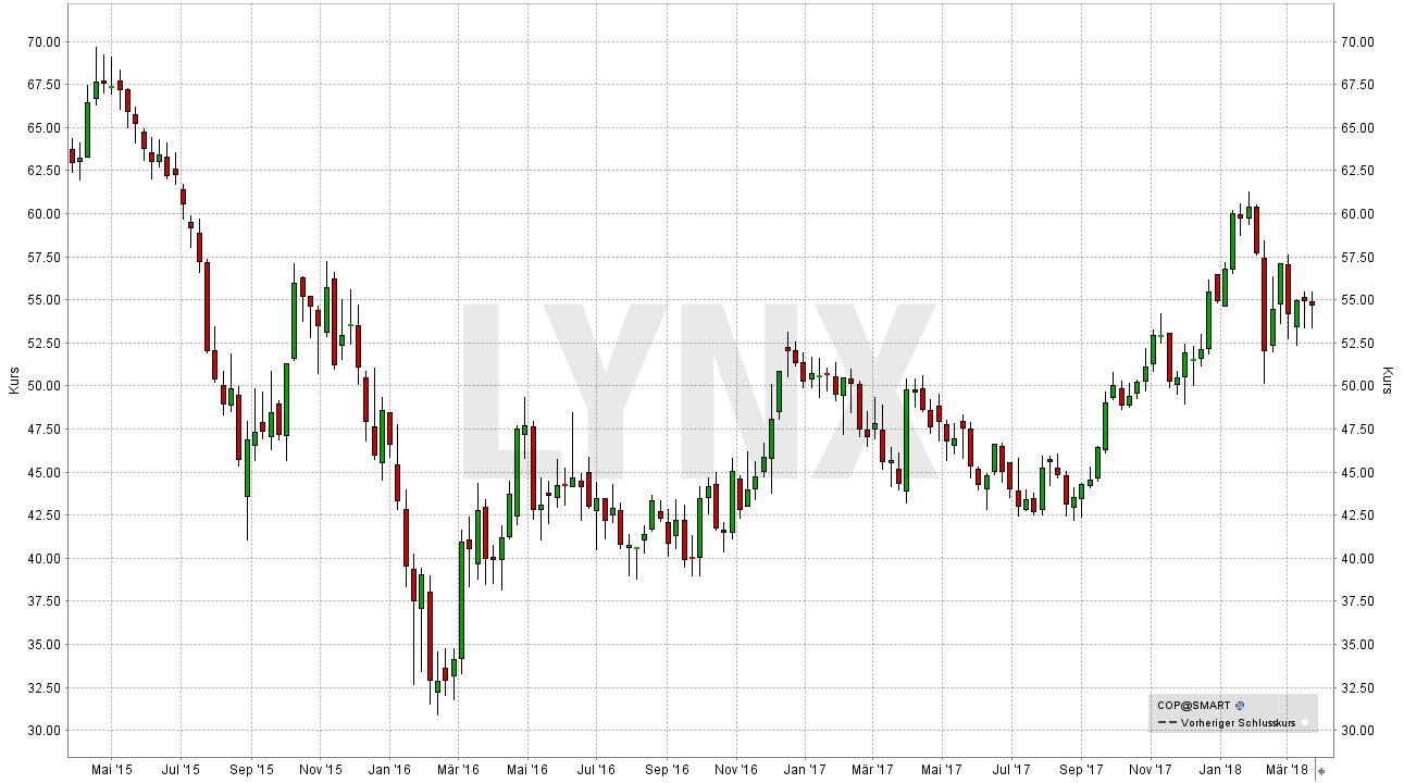 Die besten Öl Aktien: Entwicklung der ConocoPhillips Aktie von April 2015 bis März 2018 | LYNX Broker