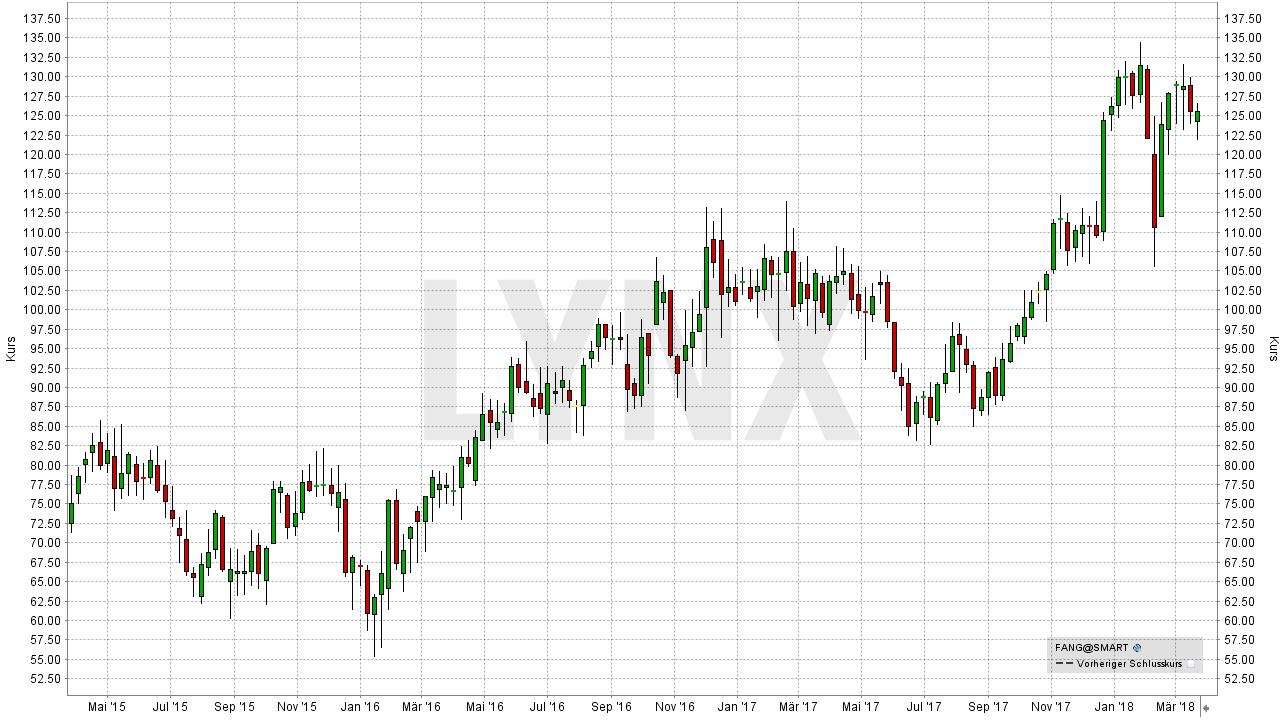 Die besten Öl Aktien: Entwicklung der Diamondback Energy Aktie von April 2015 bis März 2018 | LYNX Broker