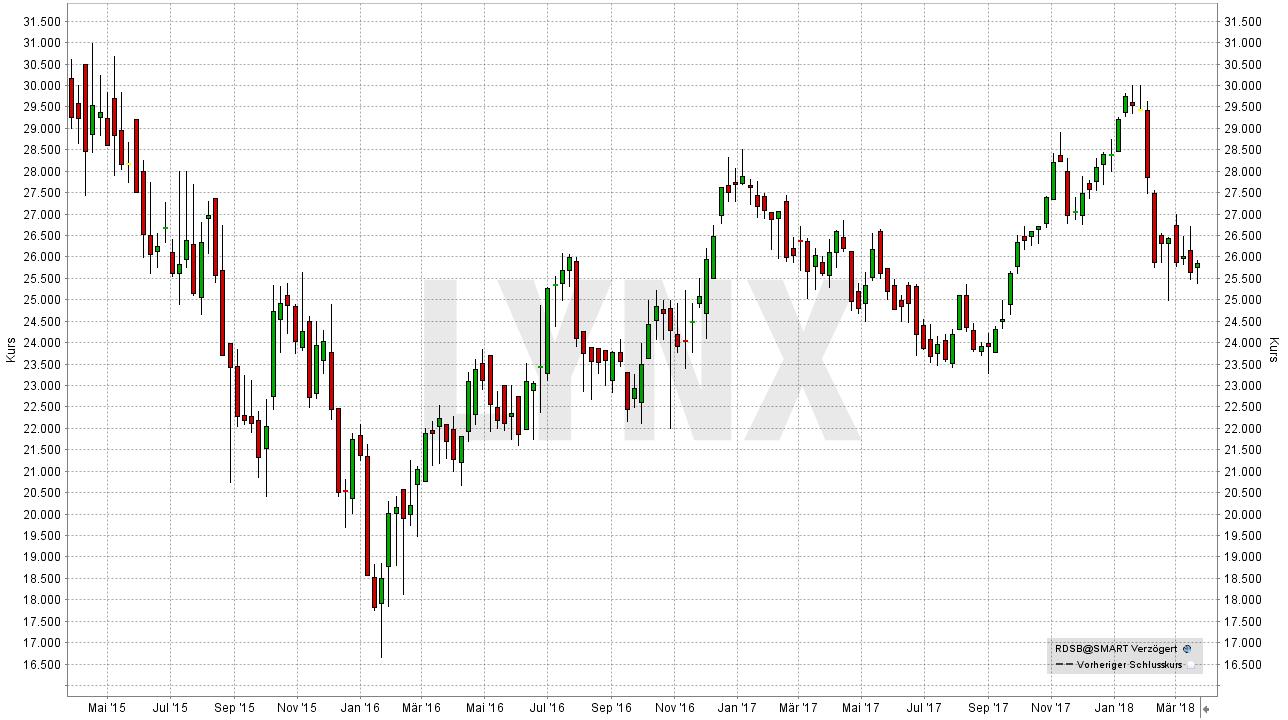 Die besten Öl Aktien: Entwicklung der Royal Dutch Shell Aktie von April 2015 bis März 2018 | LYNX Broker