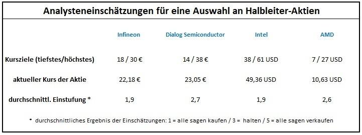 Die Fundamentale Analyse: Das müssen Sie darüber wissen: Vergleich Analysteneinschätzungen für Aktien aus derselben Branche | LYNX Broker