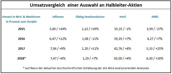 Die Fundamentale Analyse: Das müssen Sie darüber wissen: Umsatzvergleich für Aktien aus derselben Branche | LYNX Broker