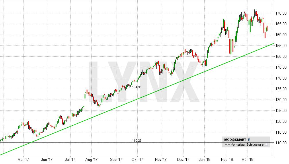 20180327-schlachtplan-und-einkaufsliste-fuer-den-crash-moodys