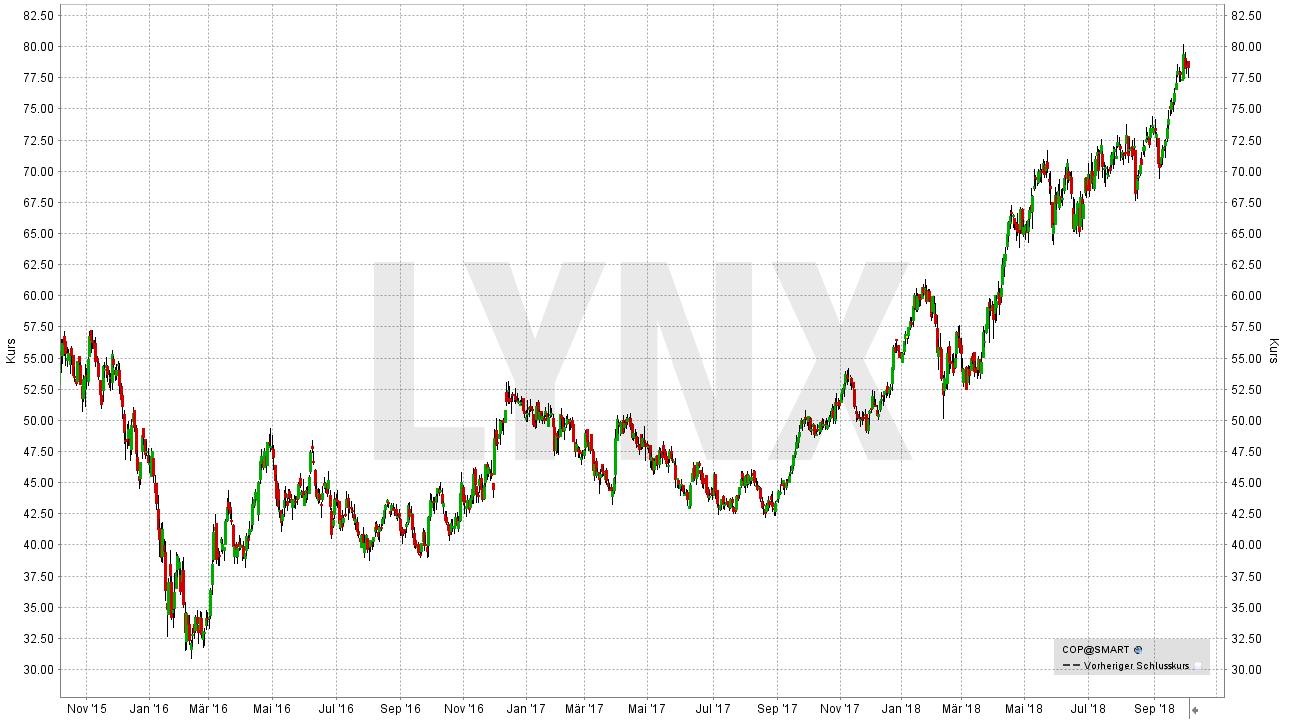 Die besten Öl Aktien: Entwicklung der ConocoPhillips Aktie von Oktober 2015 bis Oktober 2018 | LYNX Broker