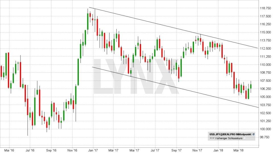 FX im Fokus: Die wichtigsten Fakten für das Devisen-Trading: Entwicklung des Währungspaars Dollar(USD)/Yen(JPY) von April 2016 bis April 2018 | LYNX Broker