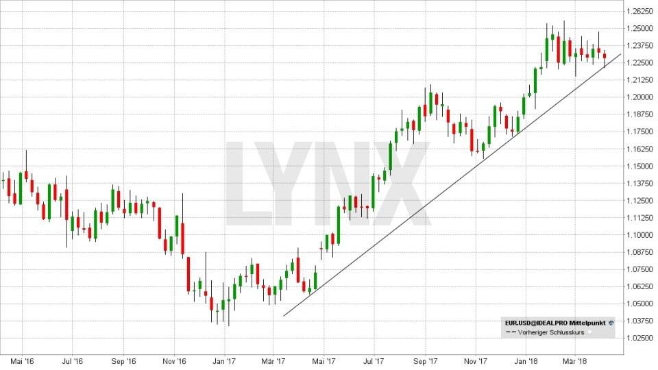 FX im Fokus: Die wichtigsten Fakten für das Devisen-Trading: Entwicklung des Währungspaars Euro(EUR)/Dollar(USD) von April 2016 bis April 2018 | LYNX Broker