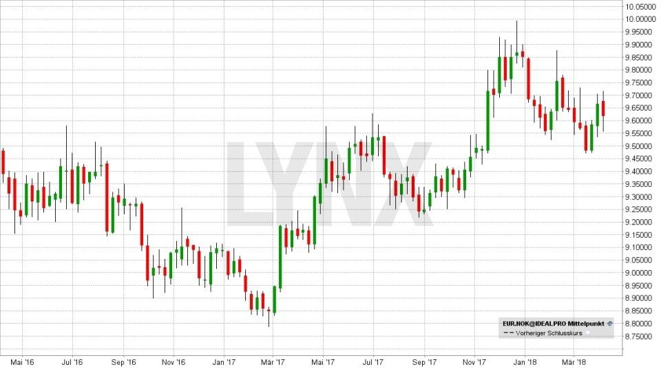 FX im Fokus: Die wichtigsten Fakten für das Devisen-Trading: Entwicklung des Währungspaars Euro(EUR)/Norwegische Krone(NOK) von April 2016 bis April 2018 | LYNX Broker
